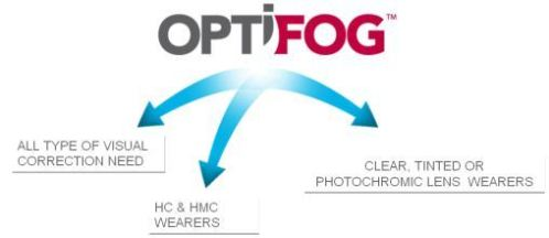 Optifog Lenses