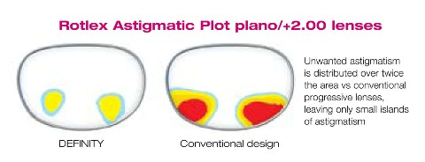 Definity DUAL ADD 2.0 Rotlex Astigmatic Plot