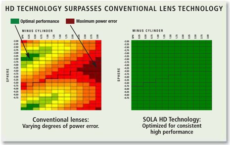 Sola HD Technology for Free-Form Lens