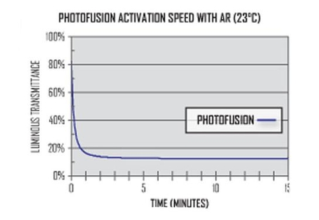 PhotoFusion Lens Activation Speed