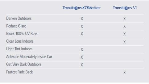 Transitions XTRActive  VI Comparison Chart