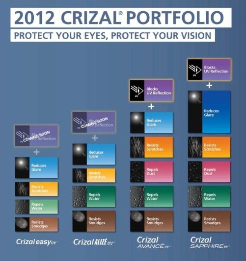 904b9544faa Crizal Lens Portfolio
